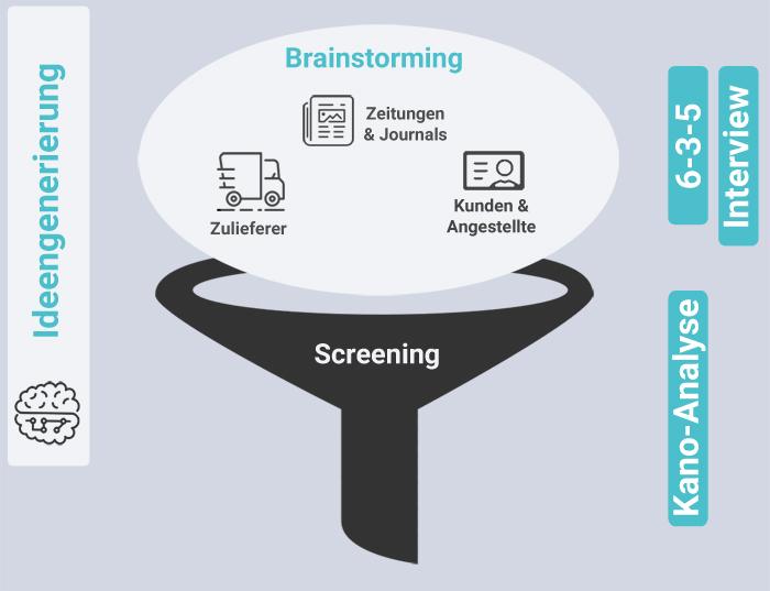 Infografik Ideengenerierung