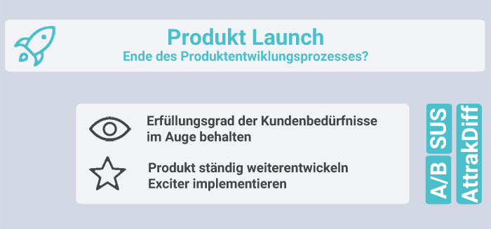 Infografik Product Launch
