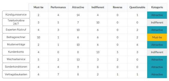 Kano Beispiel Tabelle