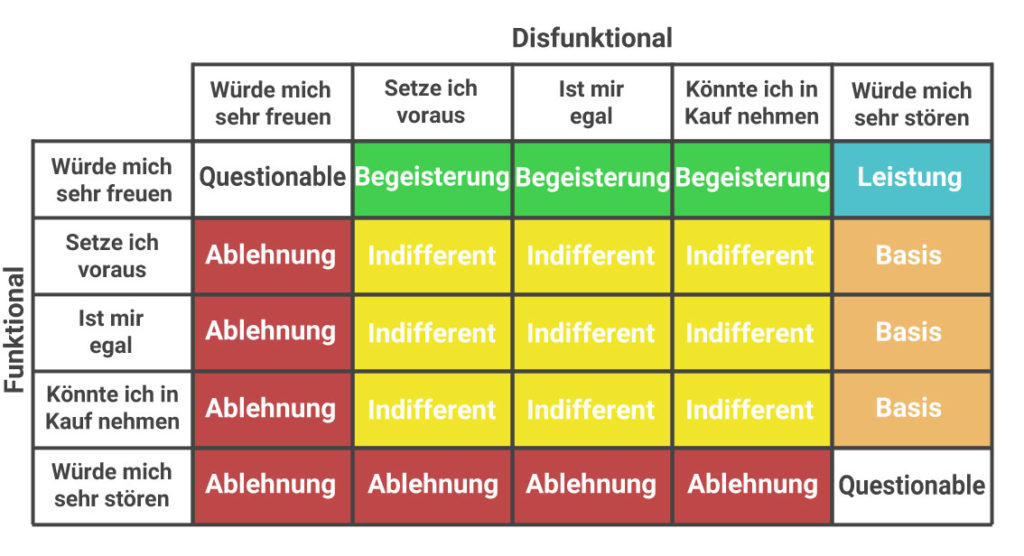 Kano diskrete Auswertung Matrix