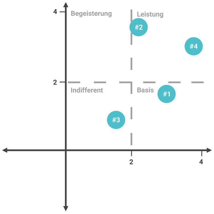 Kano Analyse kontinuierlich