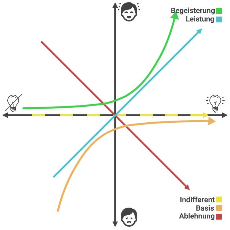 Kano Schaubild Features und Kundenzufriedenheit